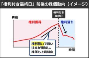 株価動向のグラフ